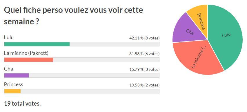 résultat vote
